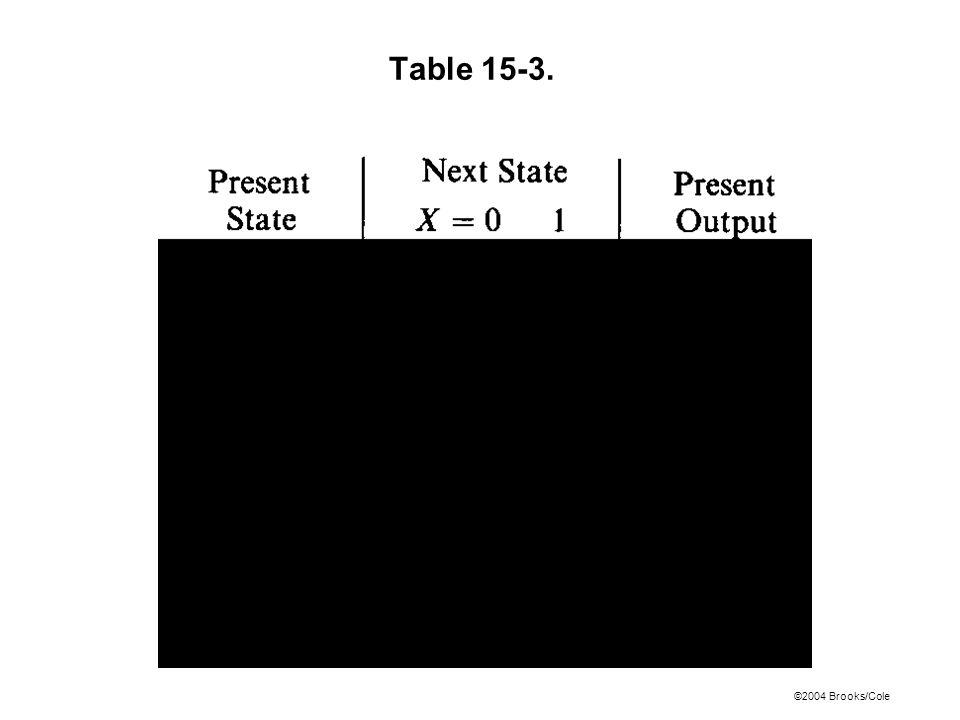 ©2004 Brooks/Cole Figure 15-9a: Next- State Maps for Table 15-6