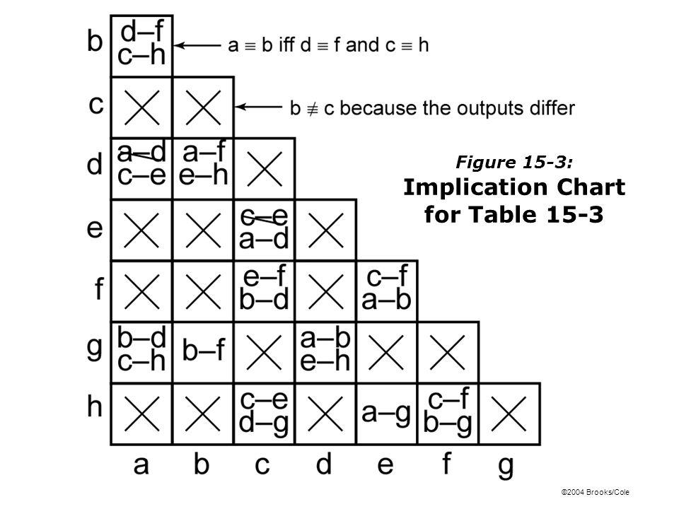 ©2004 Brooks/Cole Figure 15-9b: Next- State Maps for Table 15-6