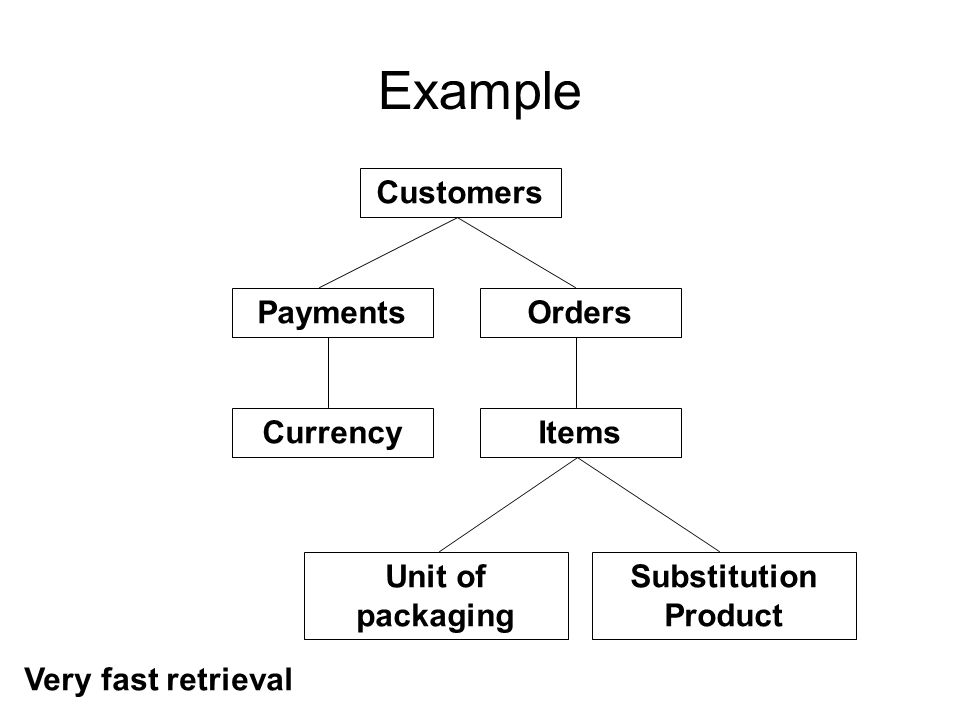 Example Customers Orders Items Unit of packaging Payments Currency Substitution Product Very fast retrieval