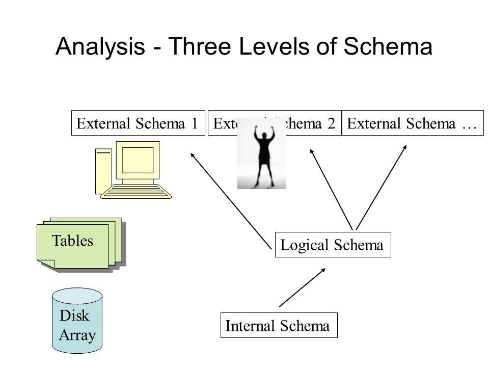 Analysis - Three Levels of Schema Internal Schema Logical Schema External Schema 2External Schema …External Schema 1 Disk Array Tables