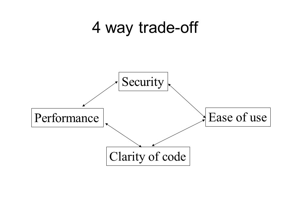4 way trade-off Performance Clarity of code Ease of use Security