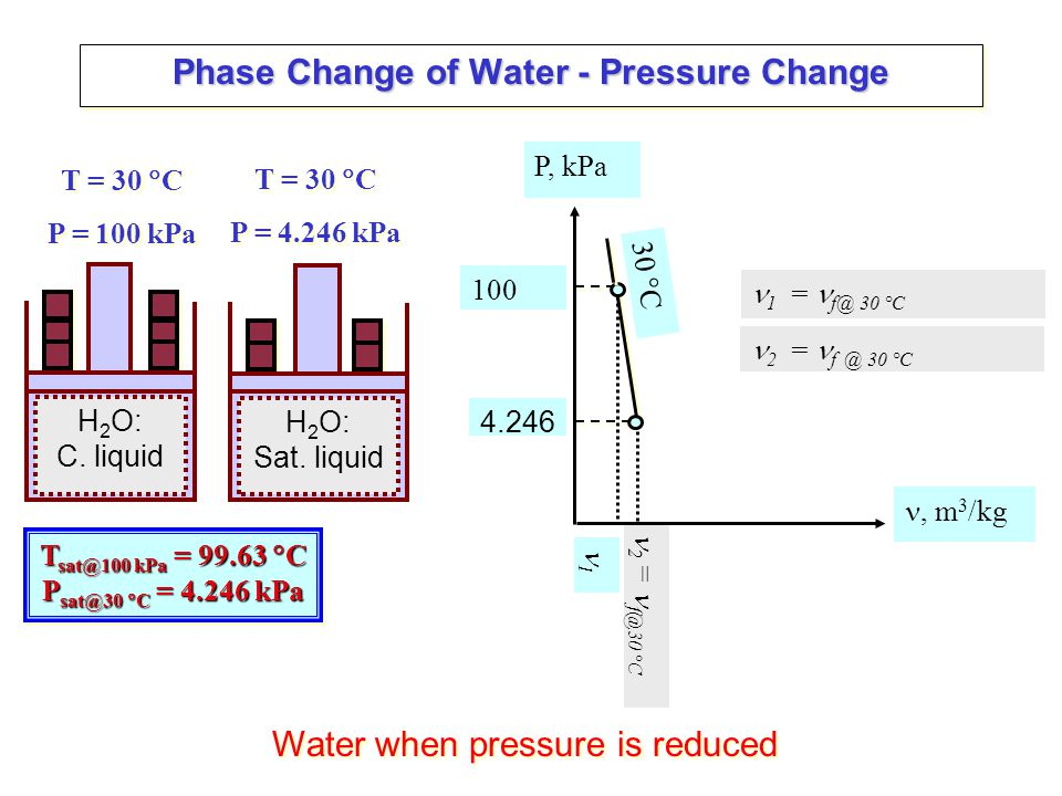 Phase Change of Water - Pressure Change H 2 O: Sat.