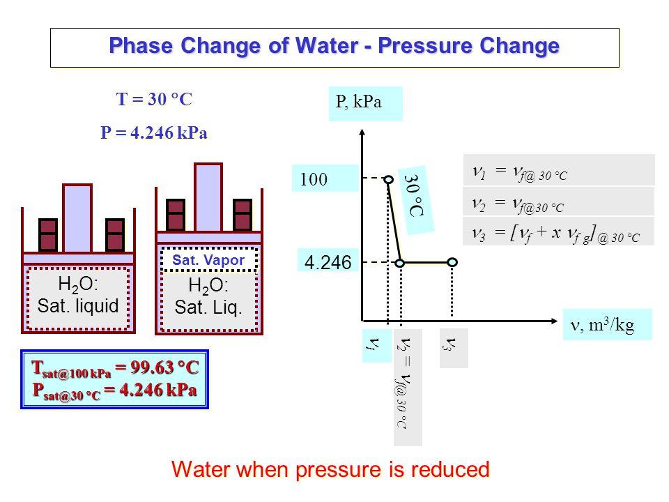 Phase Change of Water - Pressure Change 4 = g@ 30 °C H 2 O: Sat.