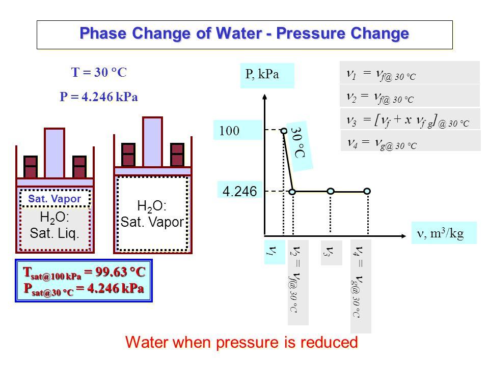 P, kPa, m 3 /kg P – v diagram - Example P, kPa T, C 5070 Phase, Y.