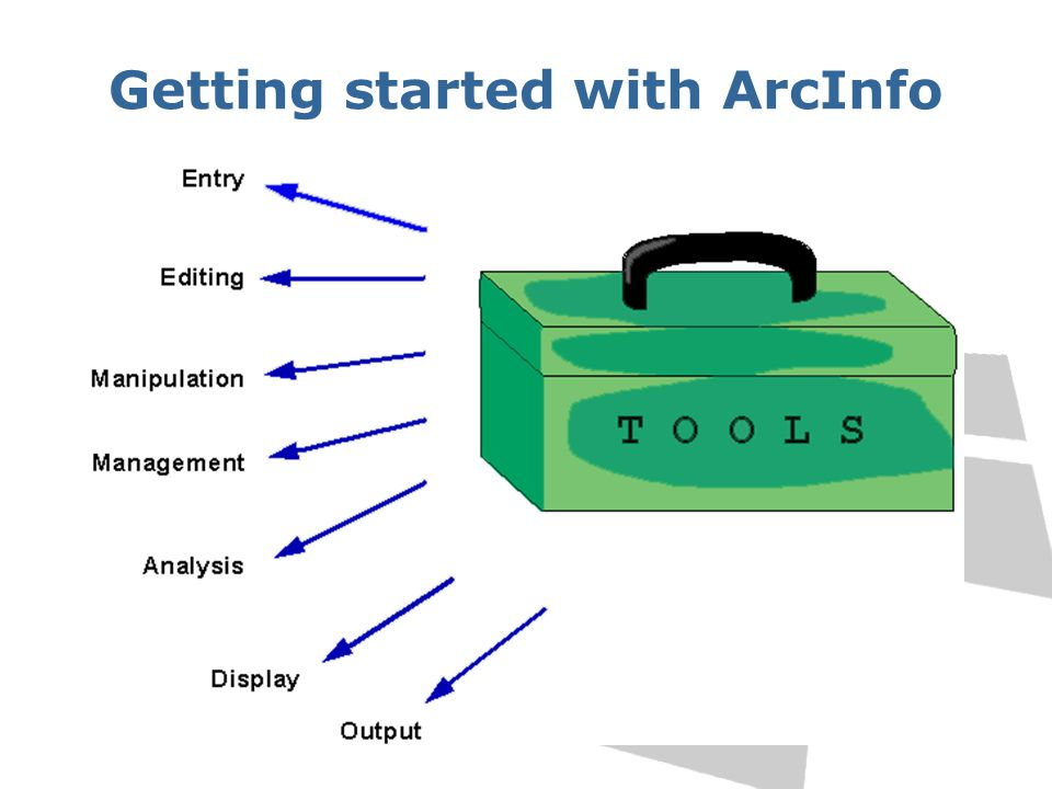 ArcInfo subsystems