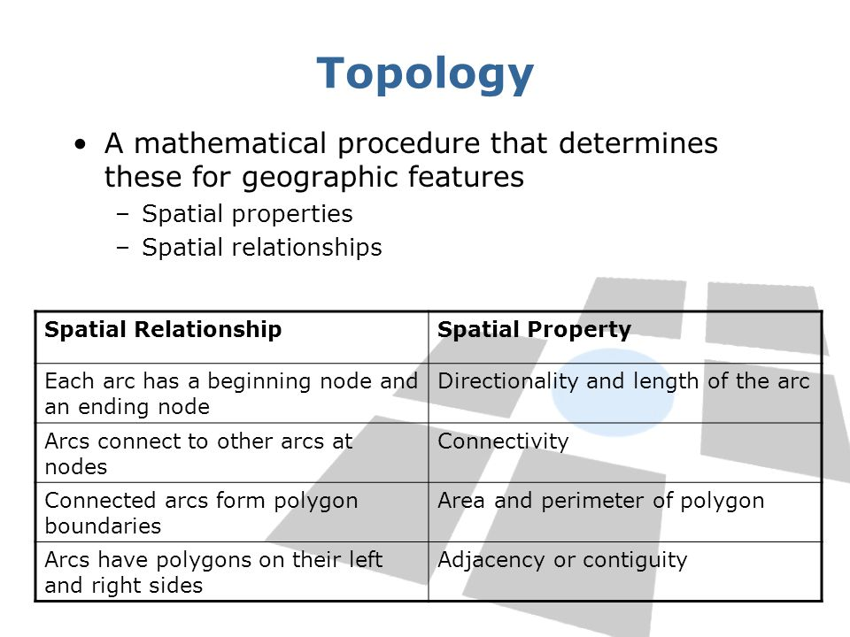 Topology A mathematical procedure that determines these for geographic features –Spatial properties –Spatial relationships Spatial RelationshipSpatial