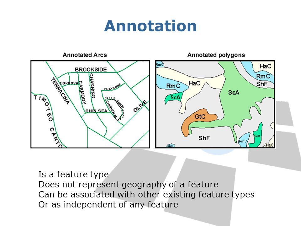 Annotation Is a feature type Does not represent geography of a feature Can be associated with other existing feature types Or as independent of any fe