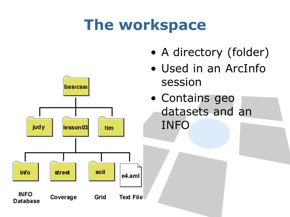 Summary Subsystems Data formats: raster and vector ArcInfo workspace, INFO directory Commands, ArcTools AML: –directives, –functions, –Variables ArcDoc and Command Usage