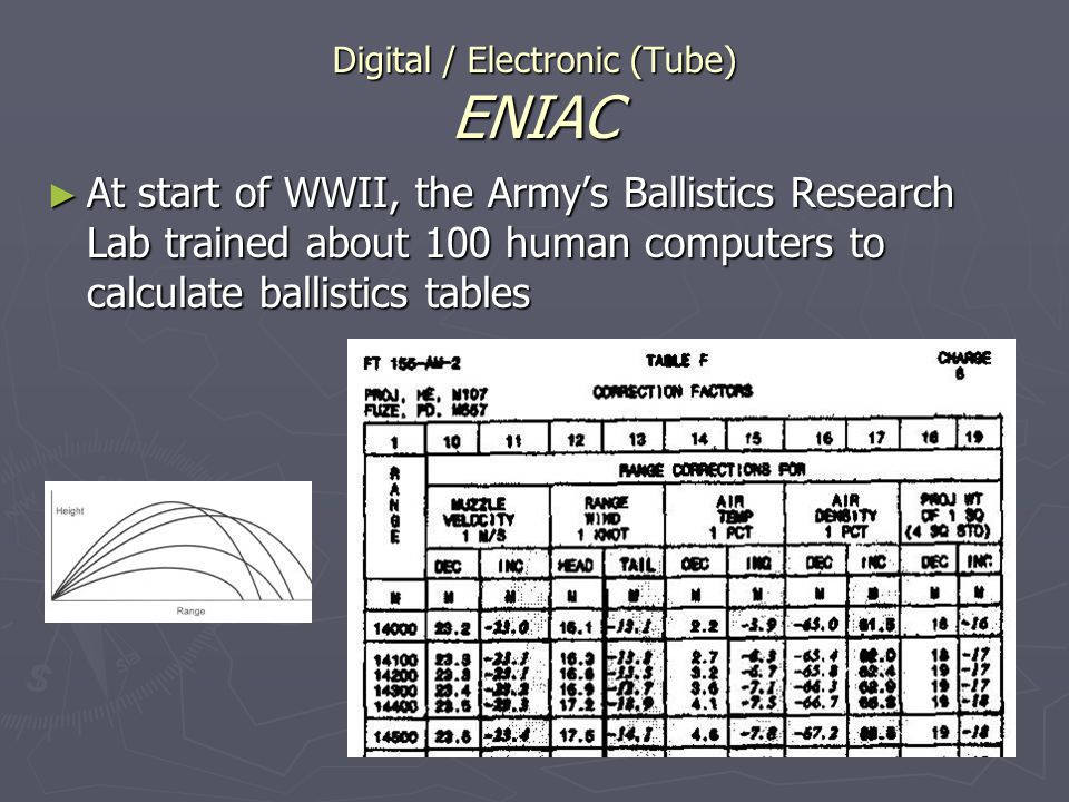 Digital / Electronic (Tube) ENIAC At start of WWII, the Armys Ballistics Research Lab trained about 100 human computers to calculate ballistics tables