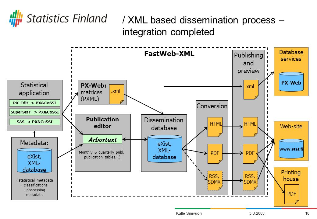 Kalle Sinivuori PX-Web: matrices (PXML) Publishing and preview FastWeb-XML Conversion Database services PX-Web HTML PDF RSS, SDMX Dissemination database eXist, XML- database Statistical application SAS -> PX&CoSSI SuperStar -> PX&CoSSI PX-Edit -> PX&CoSSI Publication editor Arbortext Monthly & quarterly publ, publication tables...) Metadata: - statistical metadata - classifications - processing metadata eXist, XML- database Web-site   HTML PDF RSS, SDMX.xml / XML based dissemination process – integration completed Printing house PDF