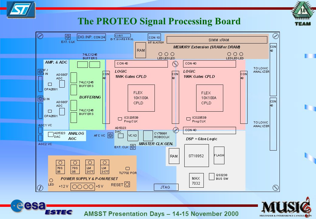 AMSST Presentation Days – 14-15 November 2000 MUSIC RX: Direct IF sampling Digital downconversion to baseband Spectrum after A/D conversion