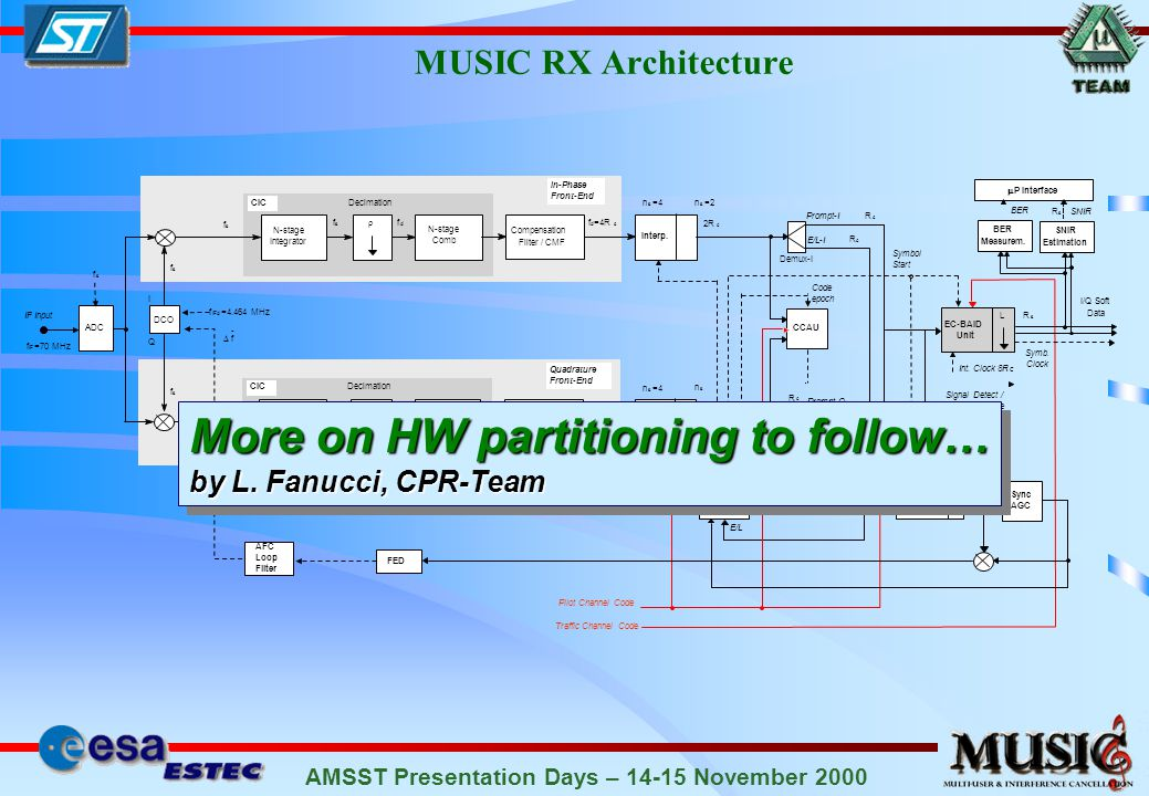 AMSST Presentation Days – 14-15 November 2000 The PROTEO Signal Processing Board