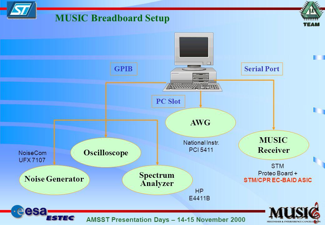 AMSST Presentation Days – 14-15 November 2000 MUSIC Breadboard Setup Noise Generator Oscilloscope Spectrum Analyzer GPIB NoiseCom UFX 7107 HP E4411B MUSIC Receiver Serial Port STM Proteo Board + STM/CPR EC-BAID ASIC AWG PC Slot National Instr.