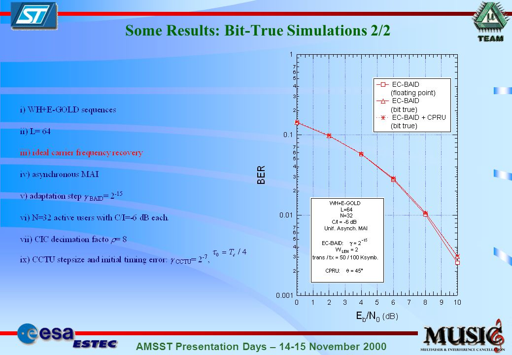 AMSST Presentation Days – 14-15 November 2000 Some Results: Bit-True Simulations 1/2