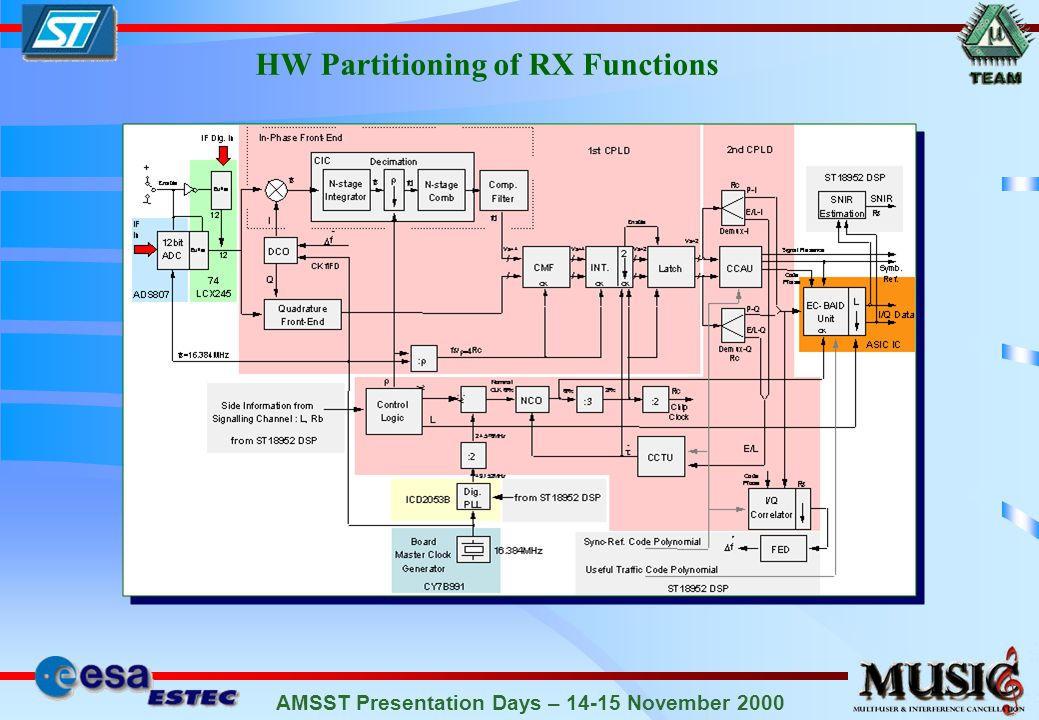 AMSST Presentation Days – 14-15 November 2000 f IFD Local Oscillator Mixer AWG To: Noise Generation & Combining Signal+MAI IF Filter f LO f IF … more