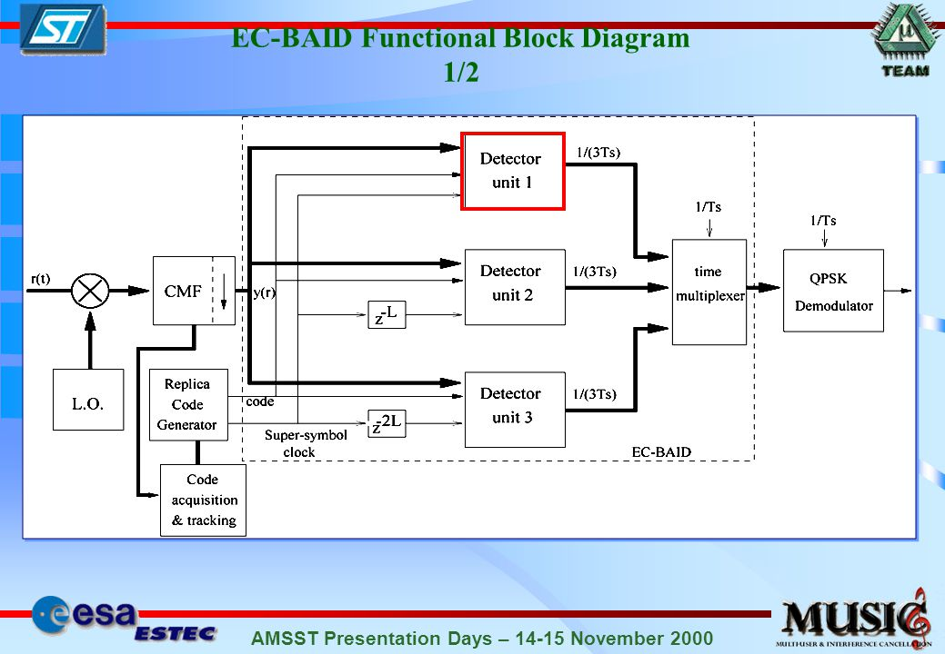 AMSST Presentation Days – 14-15 November 2000 Optimization of the EC-BAID: Window Length Optimum Length: 2 symbol intervals (0.5+1+0.5)