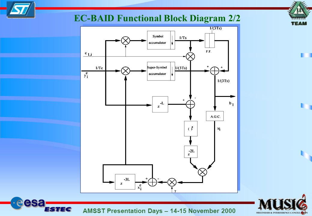 AMSST Presentation Days – 14-15 November 2000 EC-BAID Functional Block Diagram 1/2