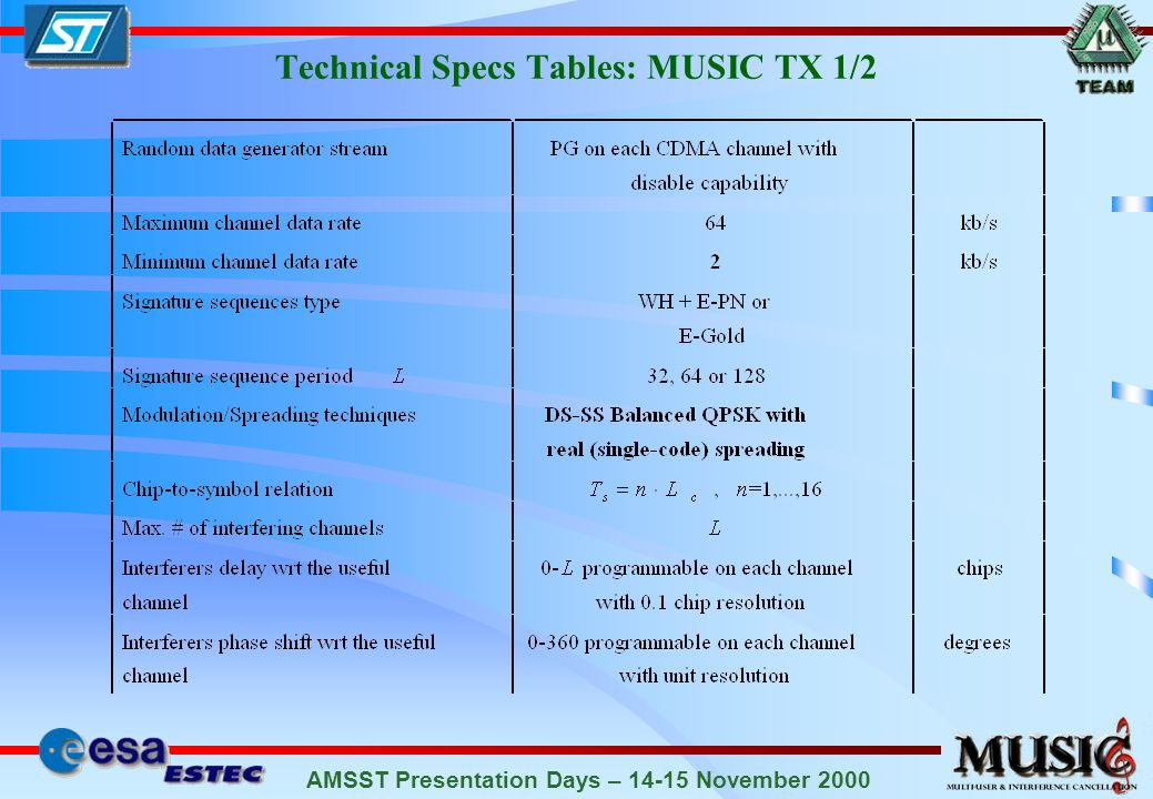 AMSST Presentation Days – 14-15 November 2000 Interference-Mitigation Capability of EC-BAID Spreading Factor L=64 WH+E-PN Codes 1 User + 18 Interferers 6 dB STRONGER than the useful channel each.
