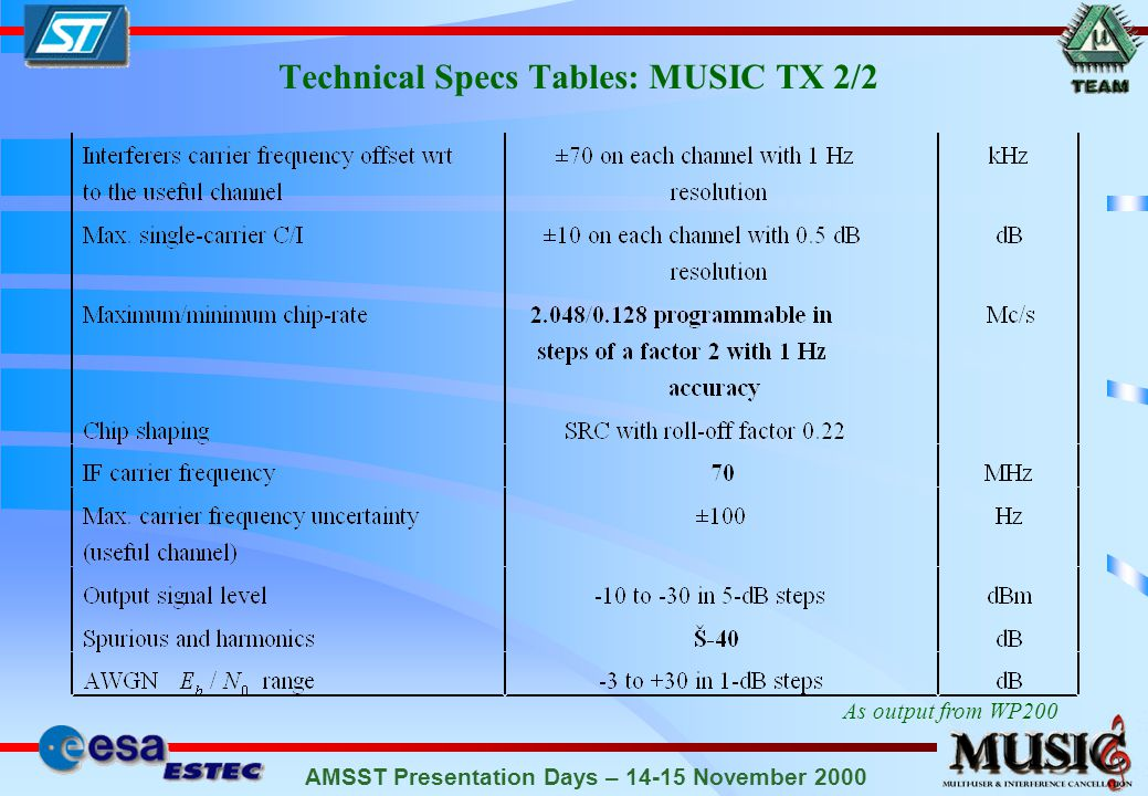 AMSST Presentation Days – 14-15 November 2000 Technical Specs Tables: MUSIC TX 2/2 As output from WP200
