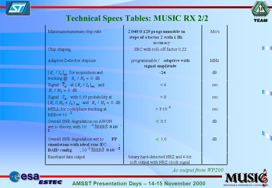 AMSST Presentation Days – 14-15 November 2000 Technical Specs Tables: MUSIC RX 2/2 As output from WP200 < <