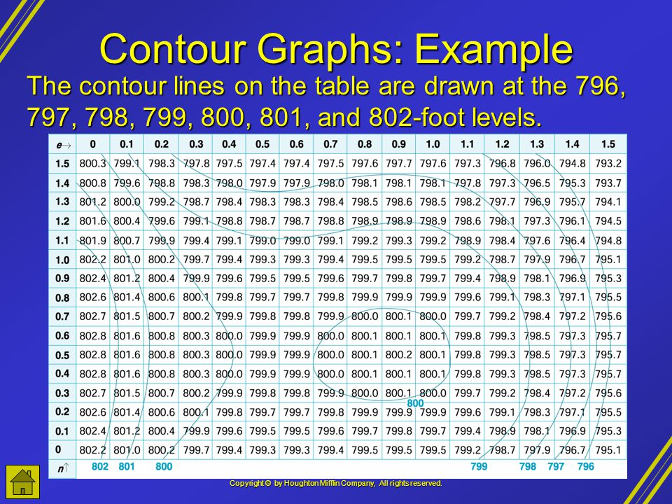 Copyright © by Houghton Mifflin Company, All rights reserved. Contour Graphs: Example The contour lines on the table are drawn at the 796, 797, 798, 7
