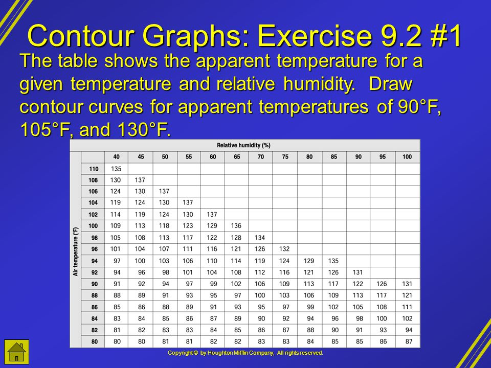 Copyright © by Houghton Mifflin Company, All rights reserved. Contour Graphs: Exercise 9.2 #1 The table shows the apparent temperature for a given tem