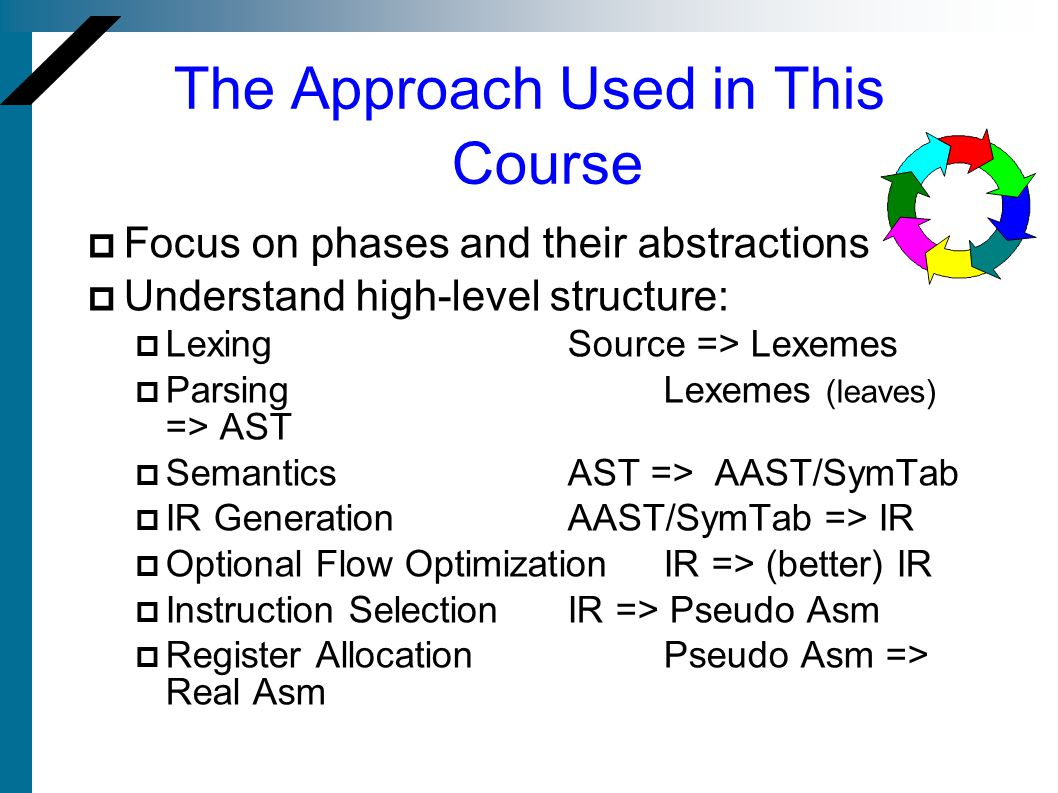 The Approach Used in This Course Focus on phases and their abstractions Understand high-level structure: LexingSource => Lexemes ParsingLexemes (leaves) => AST SemanticsAST => AAST/SymTab IR GenerationAAST/SymTab => IR Optional Flow OptimizationIR => (better) IR Instruction SelectionIR => Pseudo Asm Register AllocationPseudo Asm => Real Asm