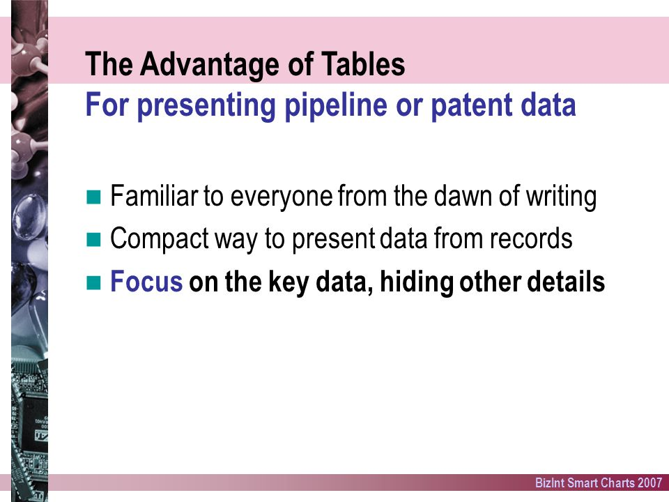 BizInt Smart Charts 2007 The Advantage of Tables For presenting pipeline or patent data Familiar to everyone from the dawn of writing Compact way to present data from records Focus on the key data, hiding other details