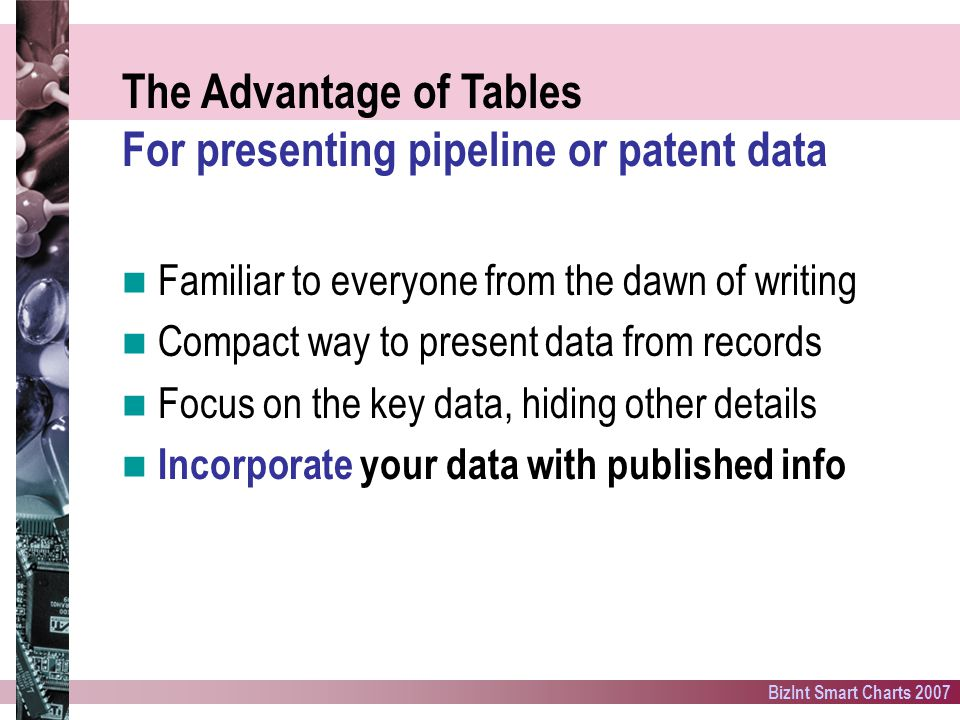 BizInt Smart Charts 2007 The Advantage of Tables For presenting pipeline or patent data Familiar to everyone from the dawn of writing Compact way to present data from records Focus on the key data, hiding other details Incorporate your data with published info