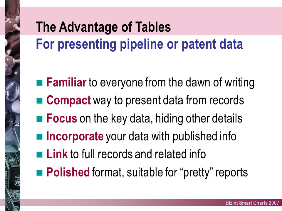 BizInt Smart Charts 2007 The Advantage of Tables For presenting pipeline or patent data Familiar to everyone from the dawn of writing Compact way to present data from records Focus on the key data, hiding other details Incorporate your data with published info Link to full records and related info Polished format, suitable for pretty reports