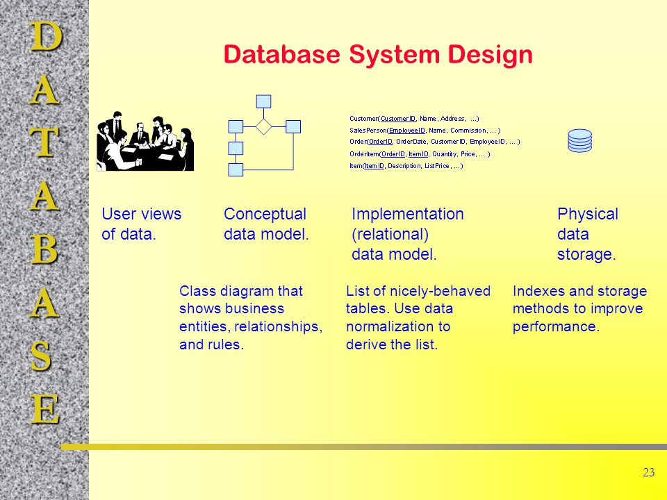 DATABASE 23 Database System Design User views of data.