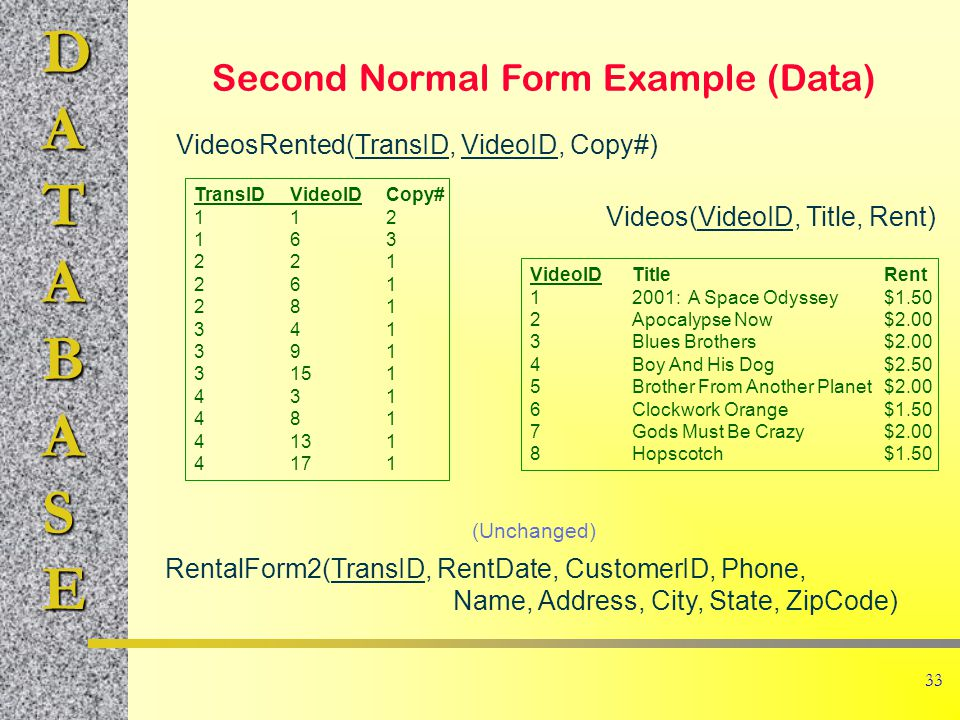 DATABASE 33 Second Normal Form Example (Data) TransIDVideoIDCopy# 112 163 221 261 281 341 391 3151 431 481 4131 4171 VideoIDTitleRent 12001: A Space Odyssey$1.50 2Apocalypse Now$2.00 3Blues Brothers$2.00 4Boy And His Dog$2.50 5Brother From Another Planet$2.00 6Clockwork Orange$1.50 7Gods Must Be Crazy$2.00 8Hopscotch$1.50 VideosRented(TransID, VideoID, Copy#) Videos(VideoID, Title, Rent) RentalForm2(TransID, RentDate, CustomerID, Phone, Name, Address, City, State, ZipCode) (Unchanged)