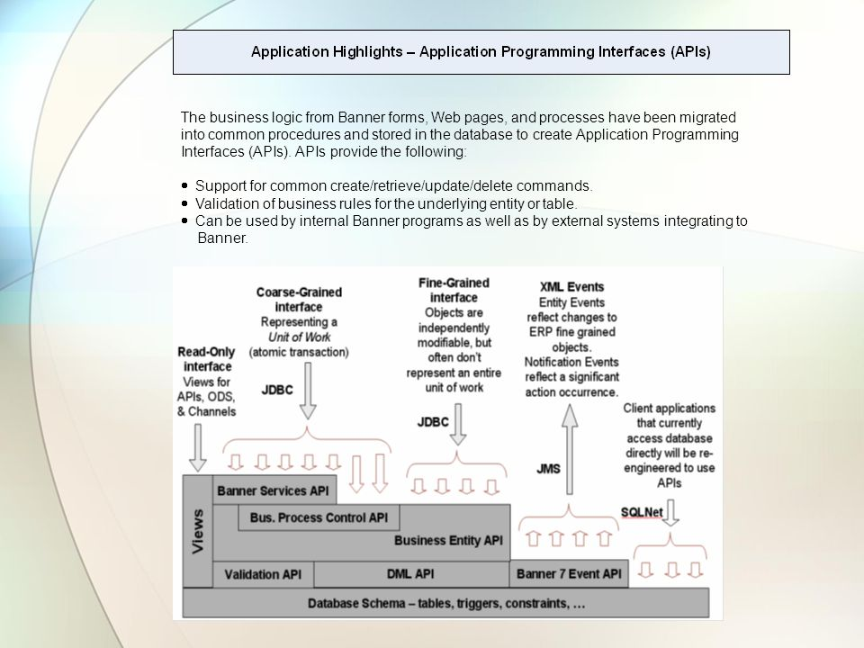 The business logic from Banner forms, Web pages, and processes have been migrated into common procedures and stored in the database to create Application Programming Interfaces (APIs).