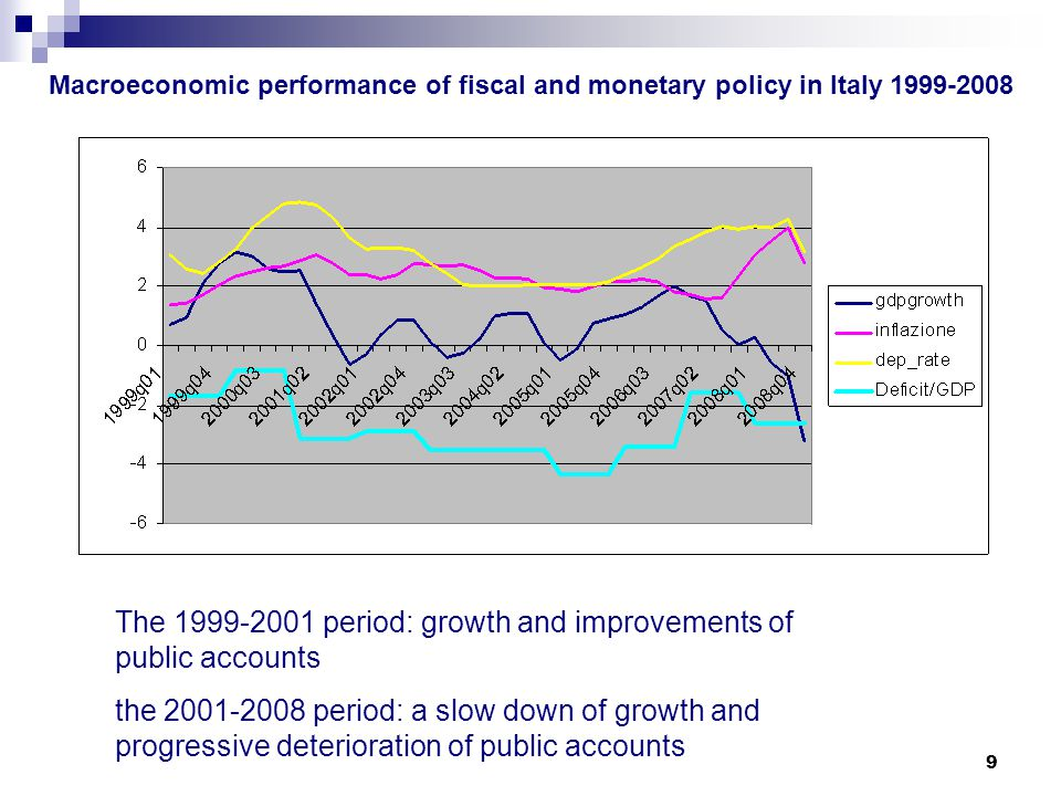 9 Macroeconomic performance of fiscal and monetary policy in Italy 1999-2008 The 1999-2001 period: growth and improvements of public accounts the 2001-2008 period: a slow down of growth and progressive deterioration of public accounts