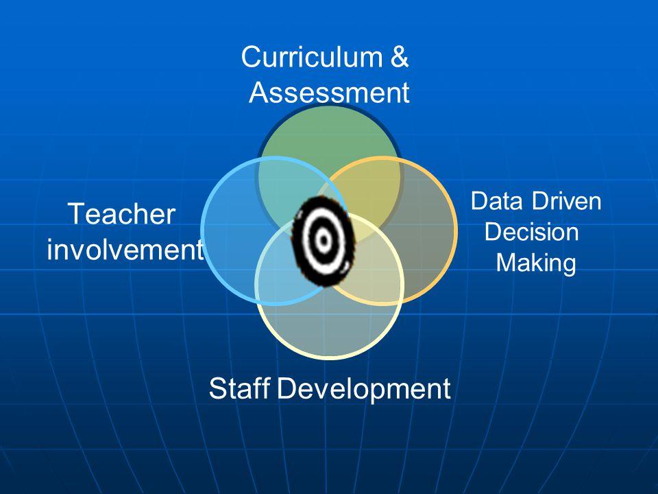Curriculum & Assessment Data Driven Decision Making Staff Development Teacher involvement