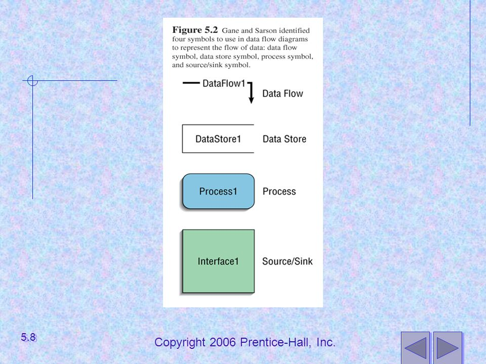 Copyright 2006 Prentice-Hall, Inc. 5.19
