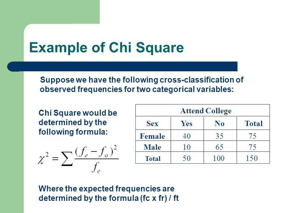 Chi Square Calculation: 756510Male 753540Female NoYesSexTotal Attend College Total 50 100 150 Here chi square would be calculated as follows: (25-40) 2 /25 + (50-35) 2 /50 + (25-10) 2 /25 + (50-65) 2 /50 = 9+4.5+9+4.5 = 27.