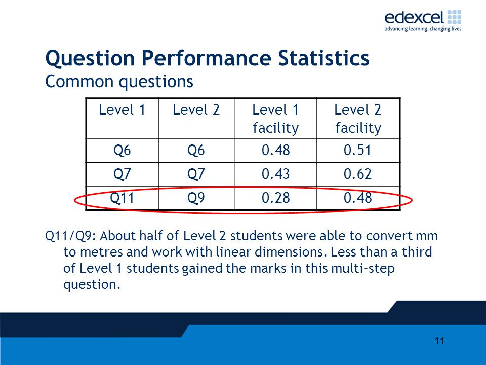 11 Common questions Level 1Level 2Level 1 facility Level 2 facility Q6 0.480.51 Q7 0.430.62 Q11Q90.280.48 Q11/Q9: About half of Level 2 students were