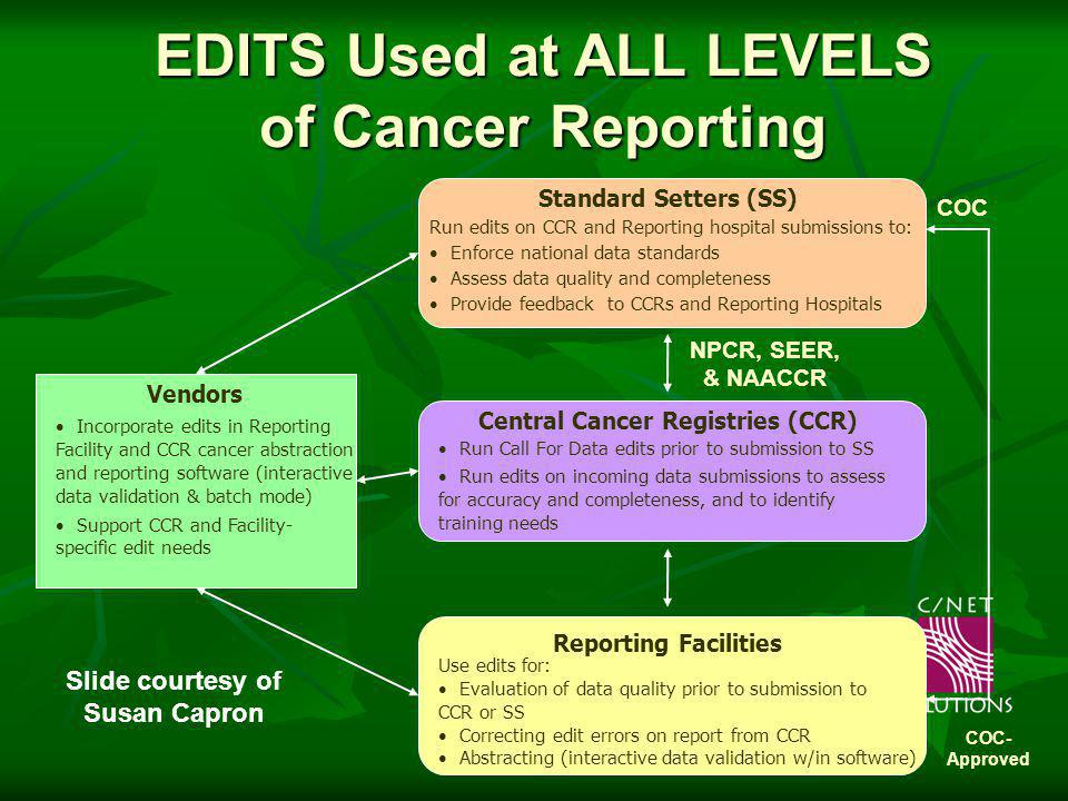 CDC Edits Support EditWriter EditWriter developed to create data dictionary, record layouts, edits, and edit sets and integrate edits with lookup tables; produces compiled Runtime MetaFile (RMF)developed to create data dictionary, record layouts, edits, and edit sets and integrate edits with lookup tables; produces compiled Runtime MetaFile (RMF)