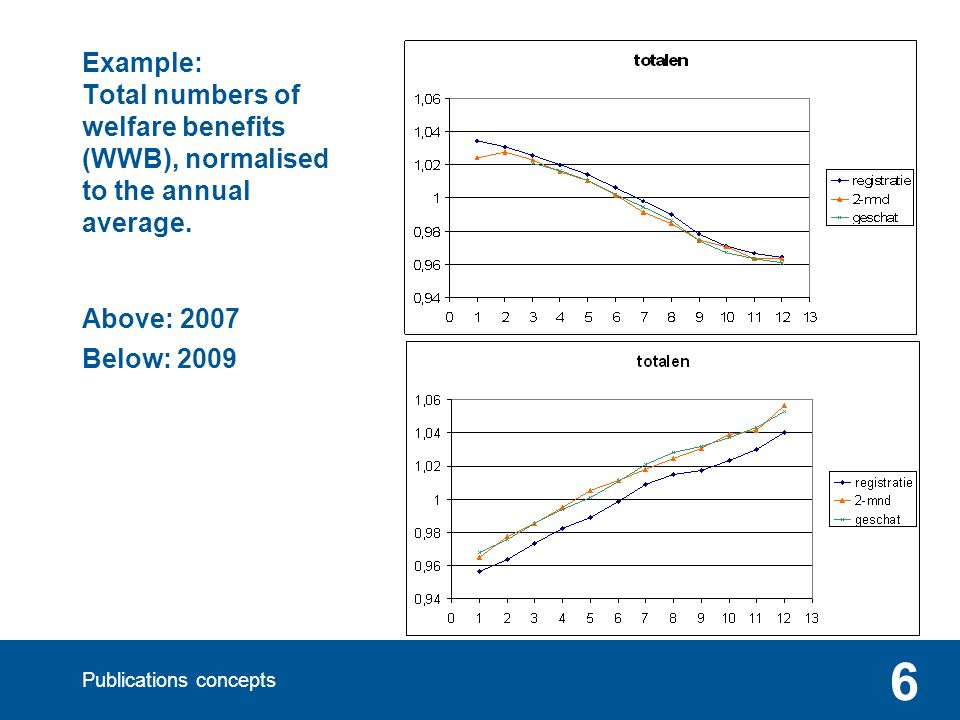 Publications concepts 6 Example: Total numbers of welfare benefits (WWB), normalised to the annual average.