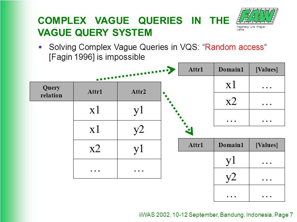 Hagenberg -Linz -Prague- Vienna iiWAS 2002, 10-12 September, Bandung, Indonesia, Page 7 Solving Complex Vague Queries in VQS: Random access [Fagin 1996] is impossible …… y1x2 y2x1 y1x1 Attr2Attr1 Query relation …… …y2 …y1 [Values]Domain1Attr1 …… …x2 …x1 [Values]Domain1Attr1 COMPLEX VAGUE QUERIES IN THE VAGUE QUERY SYSTEM