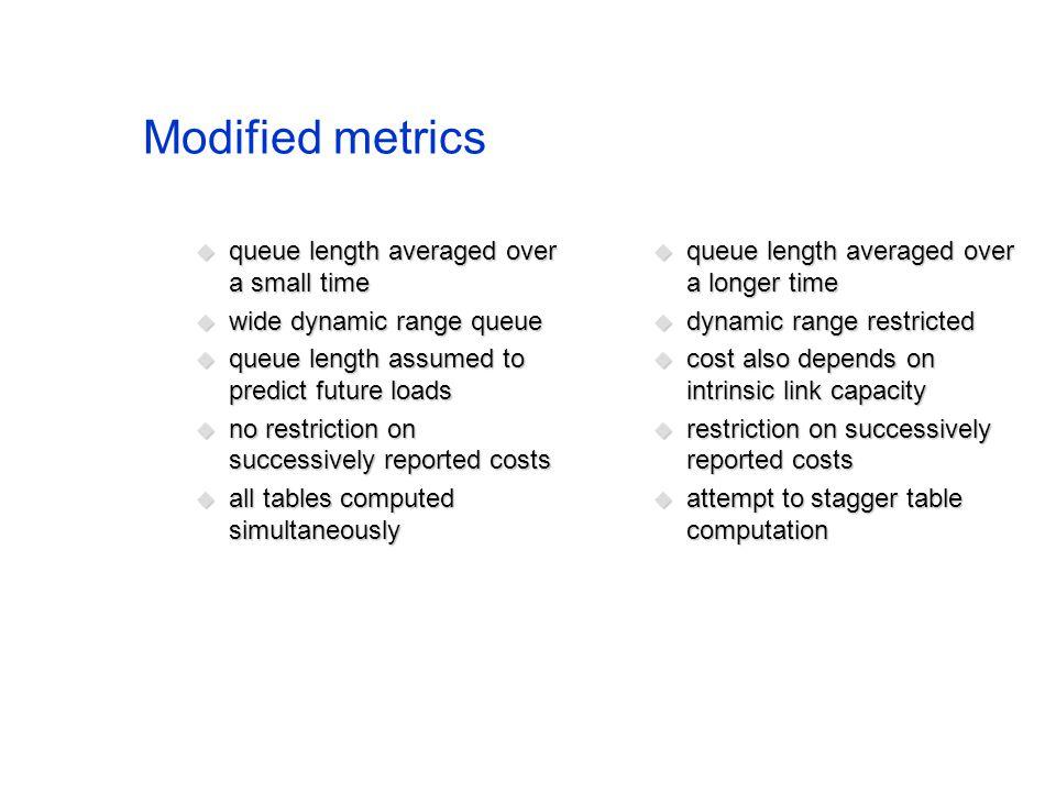 Modified metrics queue length averaged over a small time queue length averaged over a small time wide dynamic range queue wide dynamic range queue que