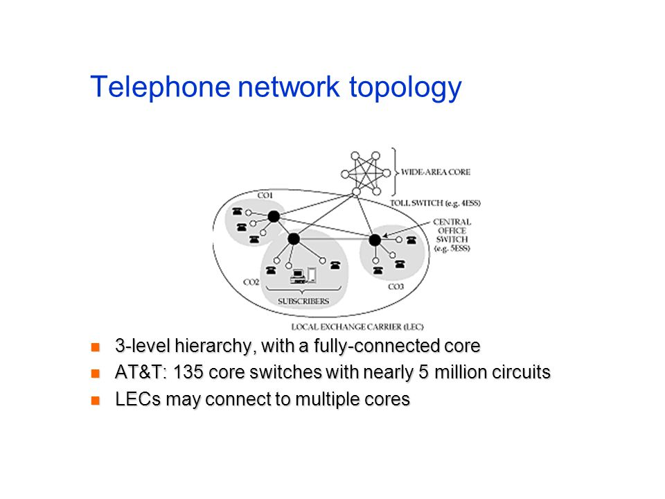 Telephone network topology 3-level hierarchy, with a fully-connected core 3-level hierarchy, with a fully-connected core AT&T: 135 core switches with