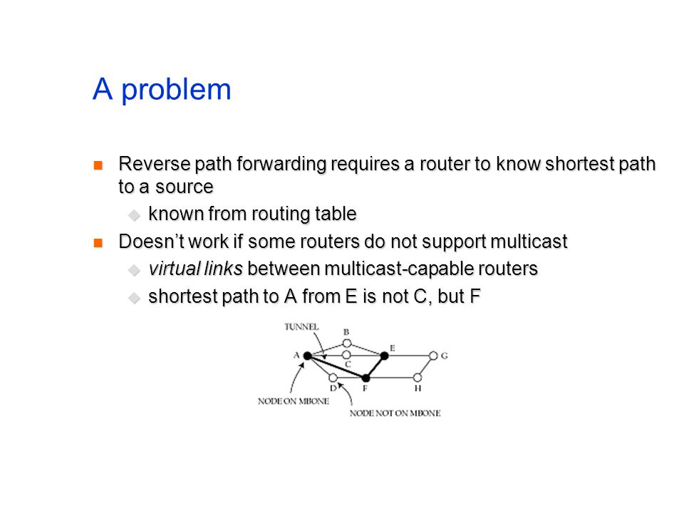 A problem Reverse path forwarding requires a router to know shortest path to a source Reverse path forwarding requires a router to know shortest path