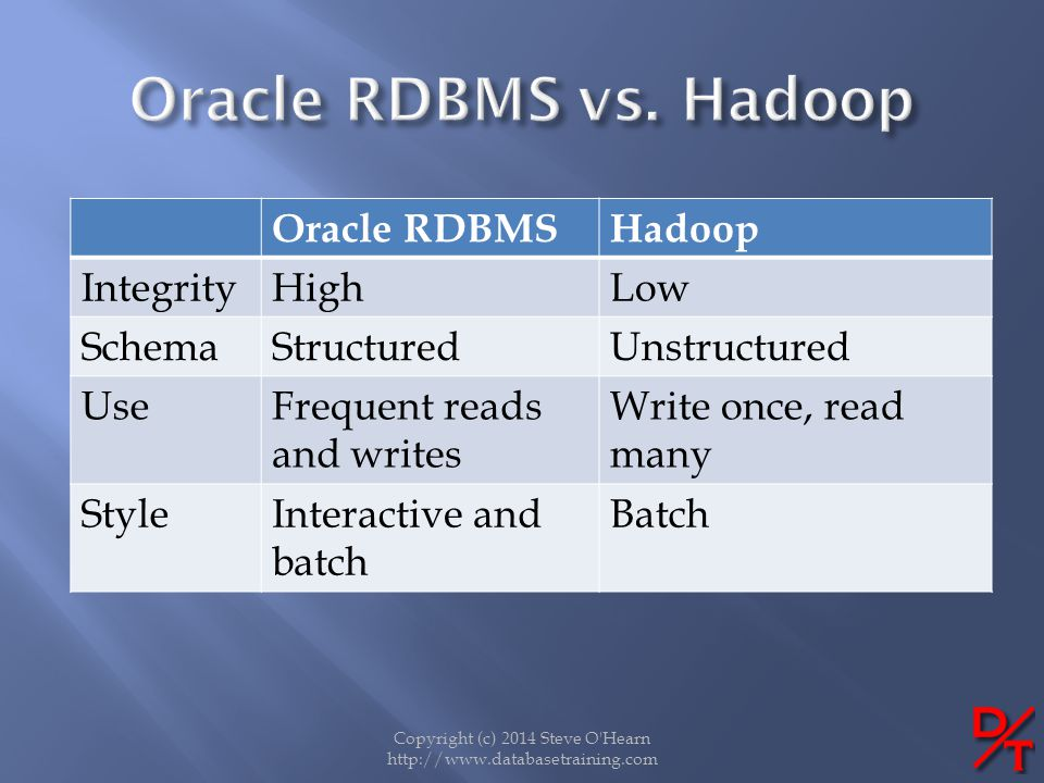 Copyright (c) 2014 Steve O'Hearn http://www.databasetraining.com Oracle RDBMSHadoop IntegrityHighLow SchemaStructuredUnstructured UseFrequent reads an