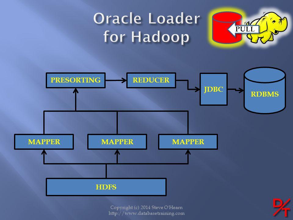 Copyright (c) 2014 Steve O'Hearn http://www.databasetraining.com PULL HDFS MAPPER PRESORTING RDBMS JDBC MAPPER REDUCER