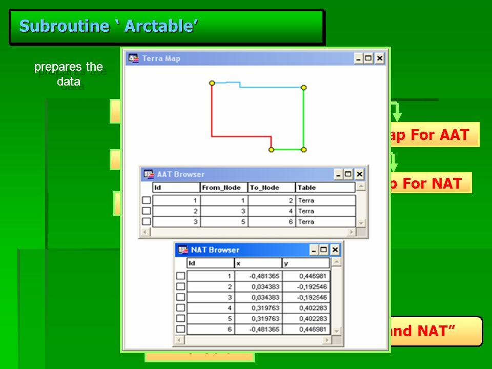 Subroutine Arctable Subroutine Arctable Sub Arctable Create Table AAT Create Table NAT Create Map For AAT Create Map For NAT Commit Table AAT Commit T