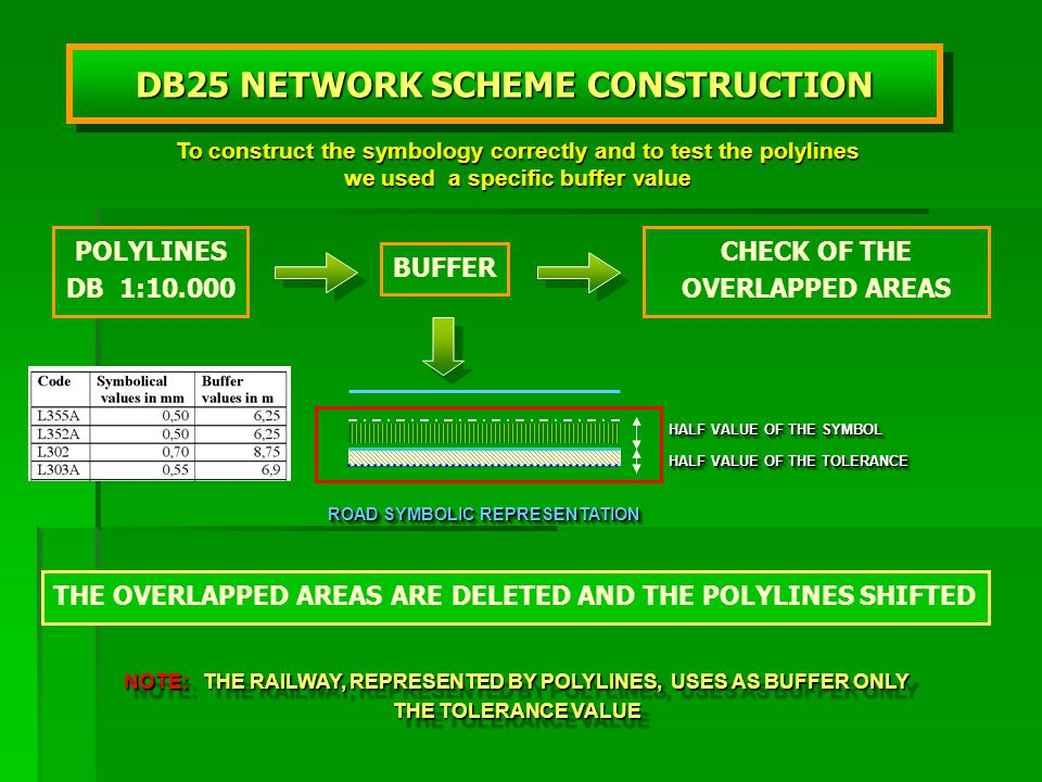 POLYLINES DB 1:10.000 BUFFER DB25 NETWORK SCHEME CONSTRUCTION CHECK OF THE OVERLAPPED AREAS ROAD SYMBOLIC REPRESENTATION HALF VALUE OF THE SYMBOL HALF VALUE OF THE TOLERANCE THE OVERLAPPED AREAS ARE DELETED AND THE POLYLINES SHIFTED NOTE: THE RAILWAY, REPRESENTED BY POLYLINES, USES AS BUFFER ONLY THE TOLERANCE VALUE To construct the symbology correctly and to test the polylines we used a specific buffer value