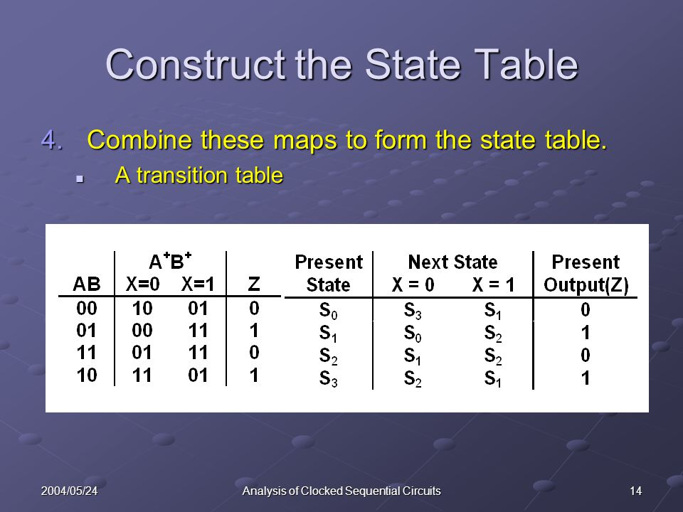 142004/05/24Analysis of Clocked Sequential Circuits Construct the State Table 4.Combine these maps to form the state table. A transition table A trans