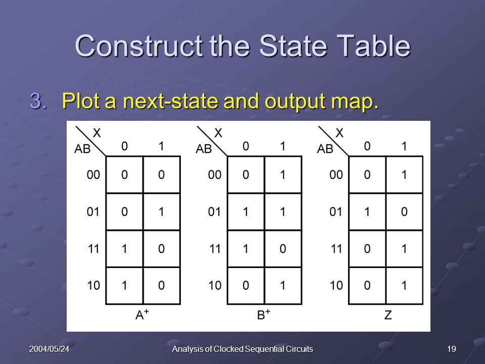 192004/05/24Analysis of Clocked Sequential Circuits Construct the State Table 3.Plot a next-state and output map.